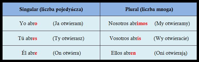 Odmiana czasownika abrir