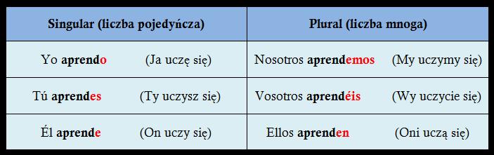Odmiana czasownika aprender