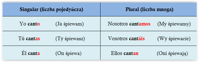 Odmiana czasownika cantar