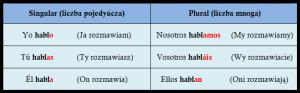 Odmiana czasownika hablar