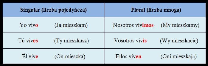 Odmiana czasownika vivir