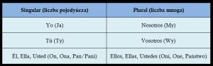 Zaimki osobowe język hiszpański