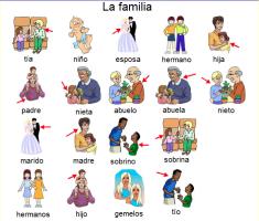 rodzina słownictwo hiszpańskie
